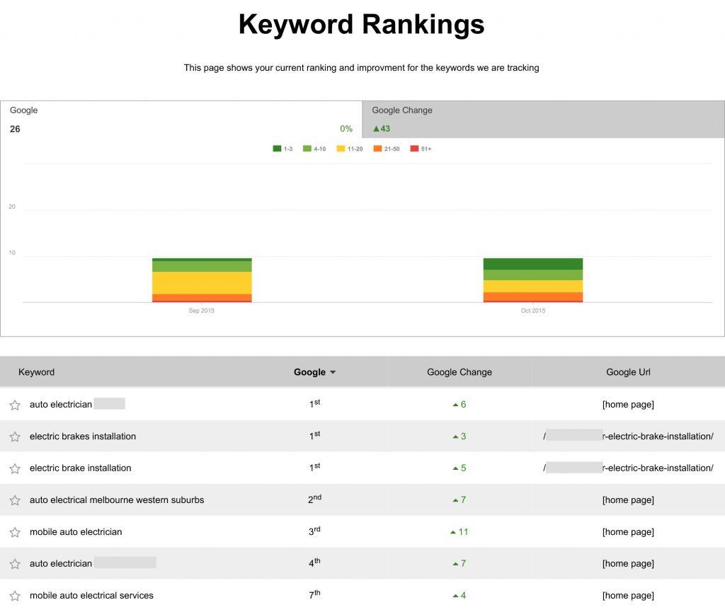 Keyword Rankings SEO Report