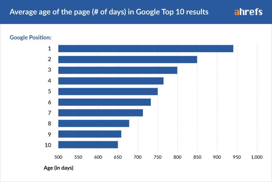 age of page one ranking websites
