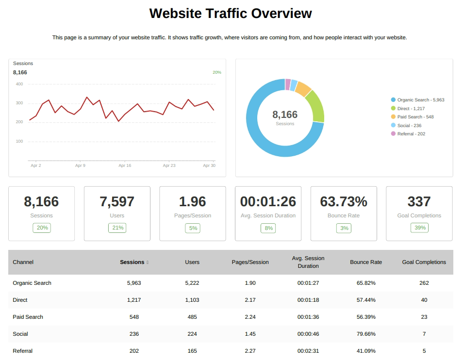 seo report traffic conversions