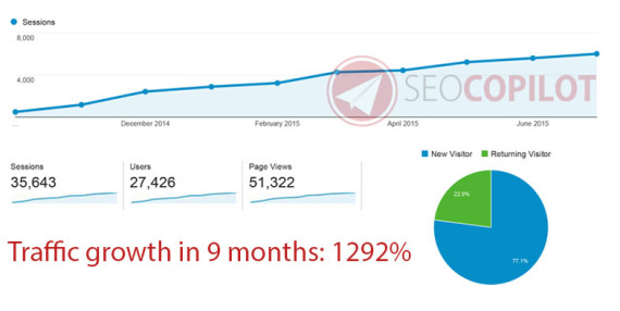 Sydney SEO Packages