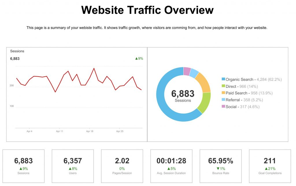 Website Traffic SEO Report